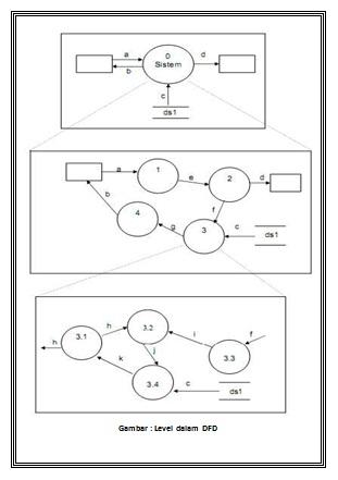 Tambah info pengertian fungsi dan cara membuat data flow diagram diagram konteks menggambarkan satu lingkaran besar yang dapat mewakili seluruh proses yang terdapat di dalam suatu sistem merupakan tingkatan tertinggi ccuart Gallery