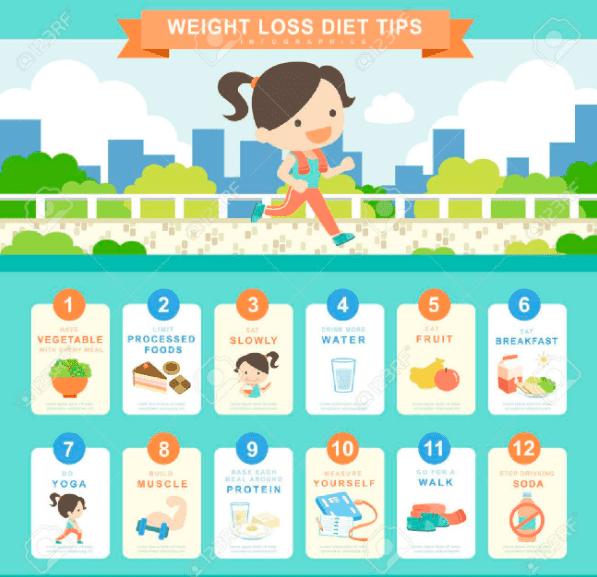 diet concept infographic