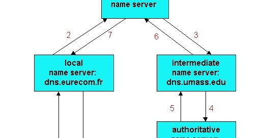 What is an Authoritative Nameserver ?What is a Recursive Resolver