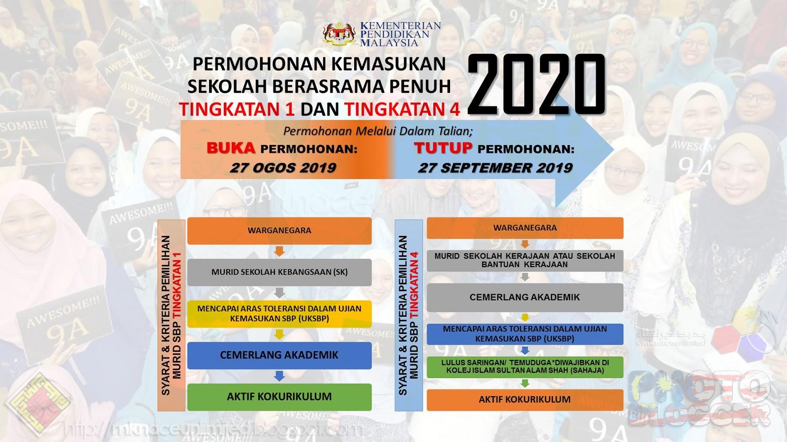 Permohonan Kemasukan Sekolah Berasrama Penuh Tingkatan 1 Dan Tingkatan 4 Tahun 2020