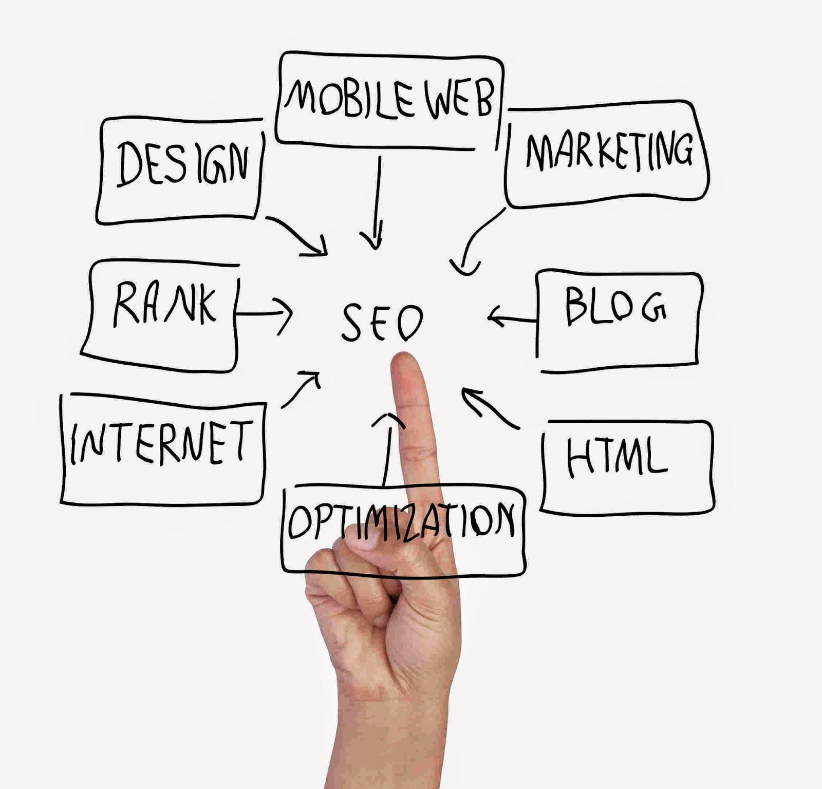 Optimizare Seo google