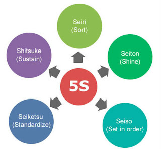 5s-System-Effective-Organization-of-Your-Workplace -Business-Development