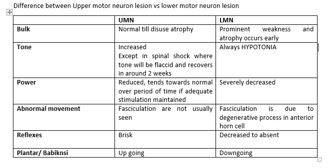 upper motor neuron lesion pdf