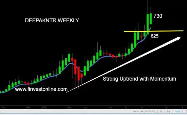 deepak nitrite share price , finvestonline.com