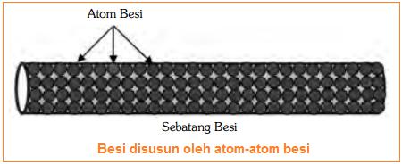 Pengertian unsur dan contoh unsur - Unsur Besi