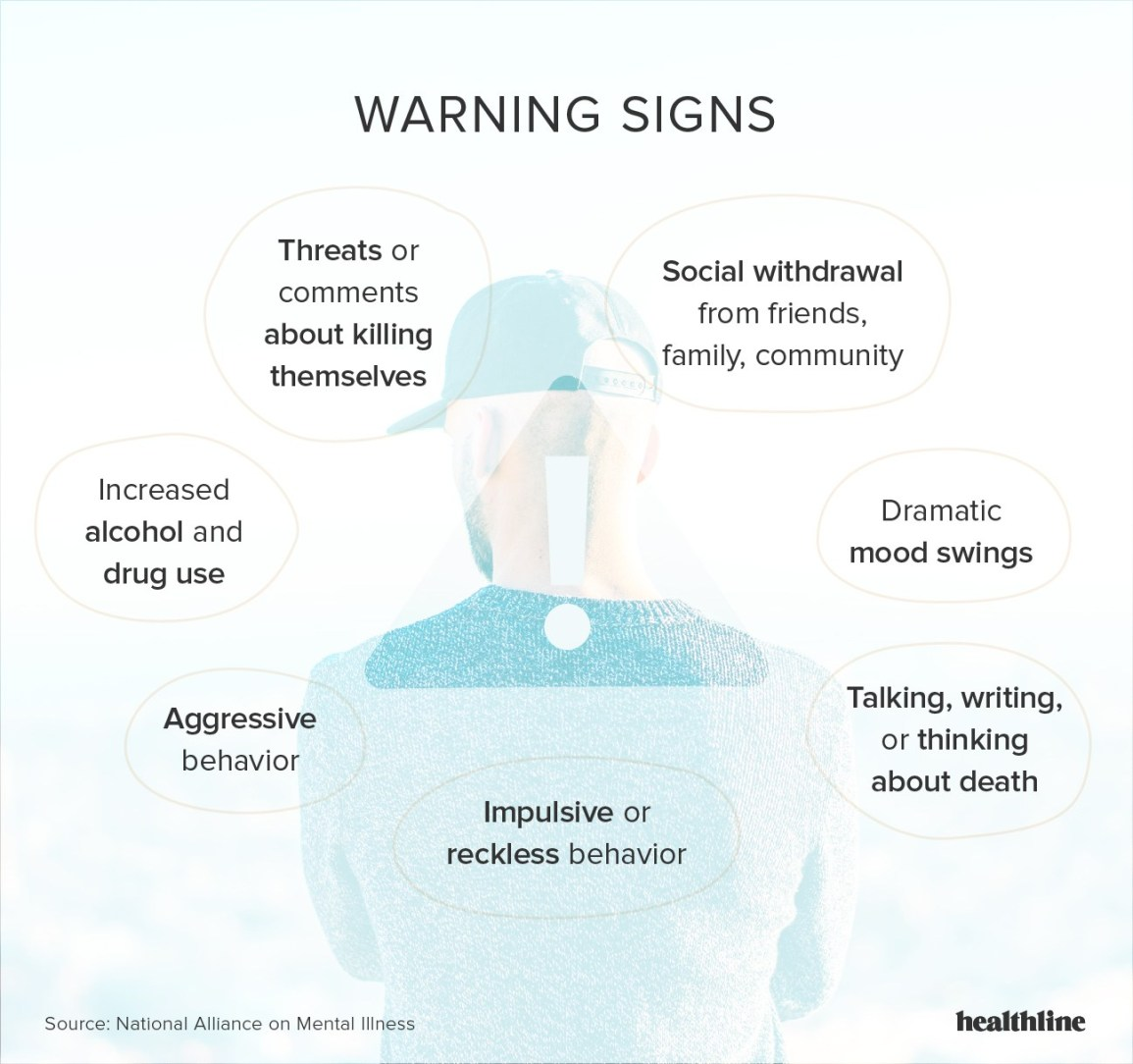 Mental problems of signs health Mental Illness
