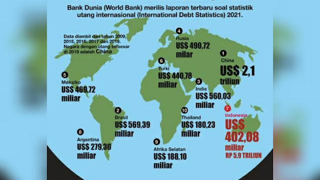 Utang RI 10 Besar Dunia, Demokrat: Jokowi Memang Nggak Ada Lawan, Presiden Lain Mana Bisa Gini?