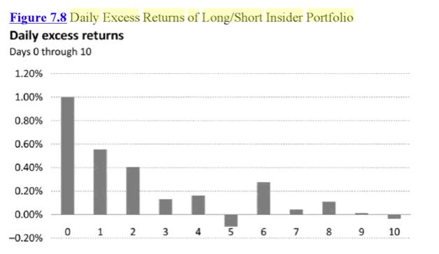 Большая часть прибыли от инсайдерской торговли приходится на первые 10 дней. Src: Справочник по аномалиям капитала. Вайли.