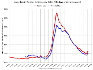 Fannie Mae: Mortgage Serious Delinquency rate decreased slightly in February