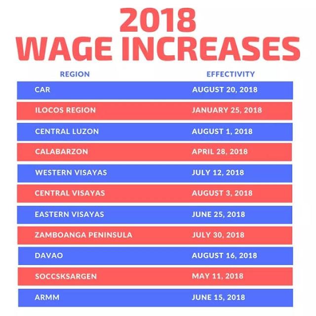 2018 minimum wages