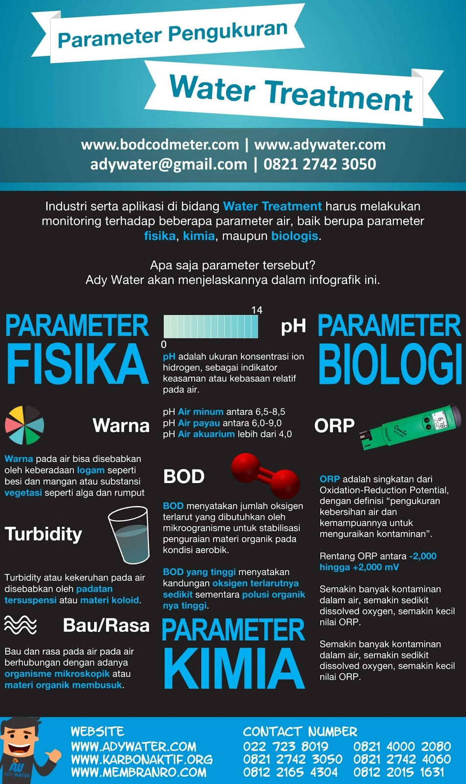 Infografik Menarik Parameter Pengukuran Water Treatment