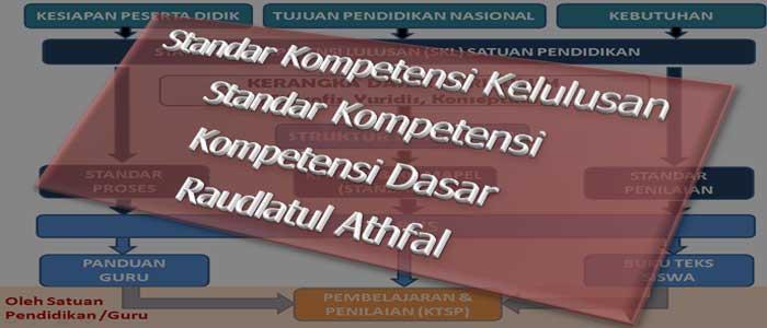 Download Contoh SKL SK-KD RA TK PAUD