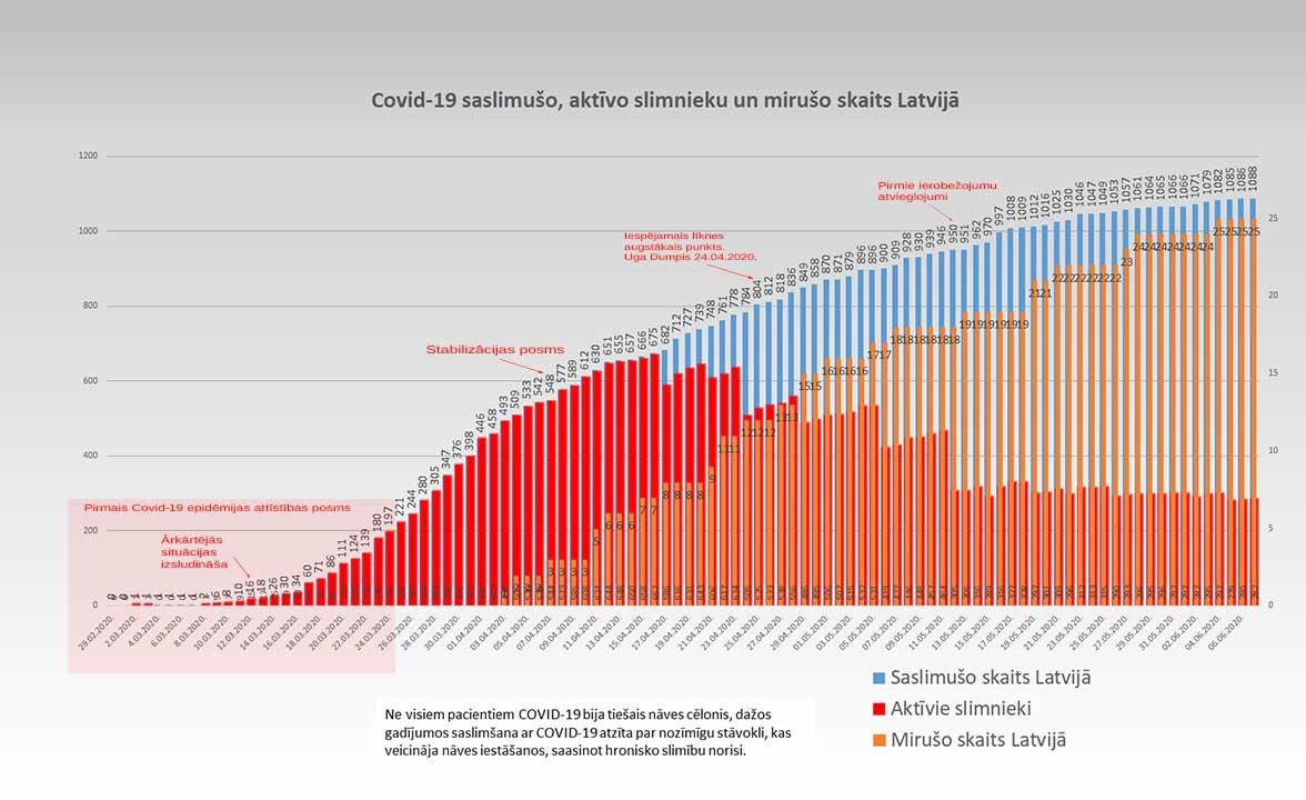 Grafiks ar Covid-19 saslimušo un mirušo skaitu valstī 07.06.2020.