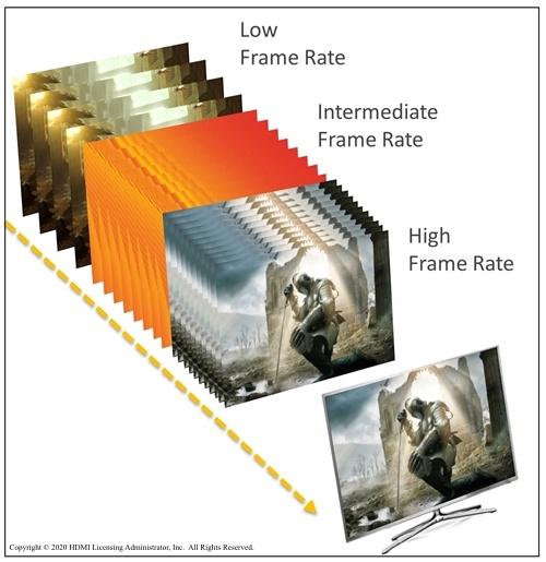 مشهد من لعبة بمعدل إطارات HDMI VRR ، مقارنة بمعدلات الإطارات المنخفضة والمتوسطة والعالية.