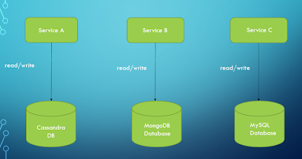 Database per Microservice Pattern Example