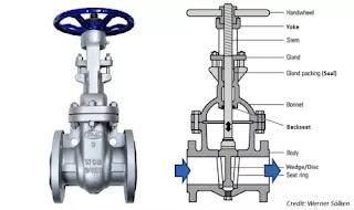 perbedaan-gate-valve-dengan-globe-valve-dan-ball-valve
