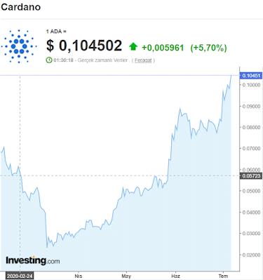 Cardano (ADA) Alt Coin'de Muhteşem Artış ve Kripto Paralar Piyasa Değerlendirmesi