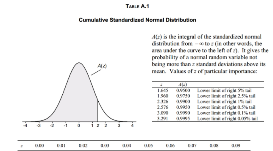 Download Complete STATISTICAL TABLES For Your Conclusion