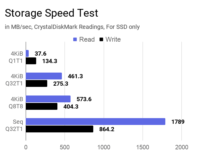 The chart on SSD storage speed test results using CrystalDiskMark tool.