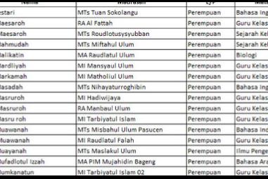 Cek Daftar Penerima SK Inpassing Guru RA dan Madrasah Kemenag Tahun 2019