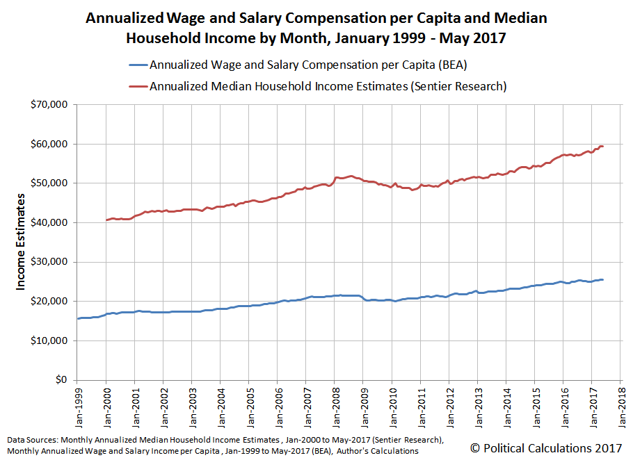 Annualized Wage and Salary Compensation per Capita and Median Household Income by Month, January 1999 - May 2017