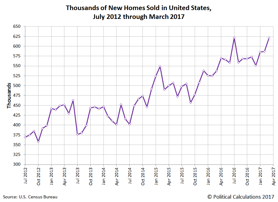 Thousands of New Homes Sold in U.S. in Each Month from July 2012 through March 2017