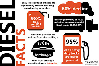 Facts about diesel engine image