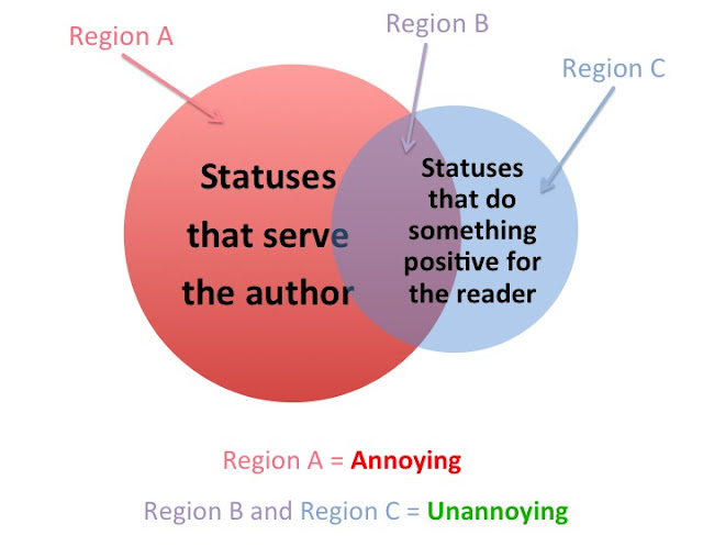 venn diagram: only posts that do something positive for the reader are unannoying
