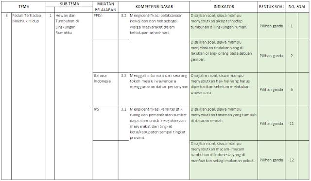 Kisi-kisi PAS Kelas 4 SD/MI: Tema 3