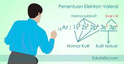 Menentukan elektron valensi