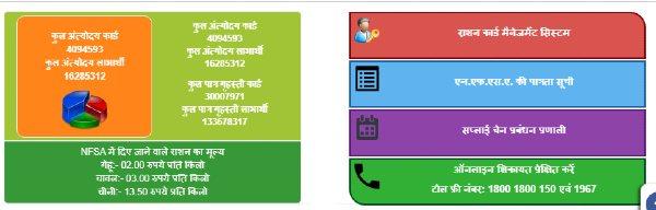 UP Ration Card online portal