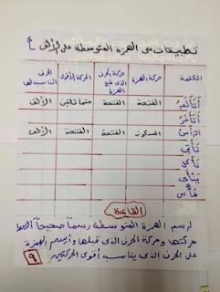 ملفات هامة فى اتقان همزات الكلمات و قواعد وضعها و إغفالها المنهاج المصري 10449931_19603789407