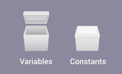 Variabel dan Konstanta dalam Bahasa C
