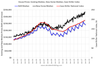 House Prices: New and Existing Median and Case-Shiller