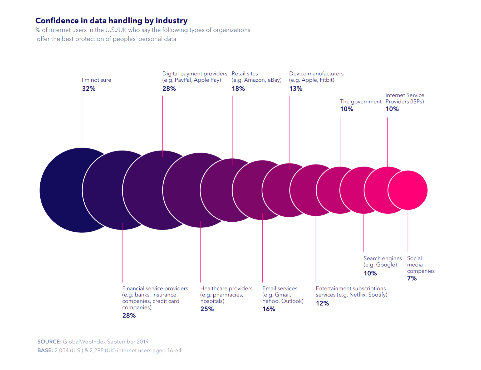 Confidence in data handling by industry - chart