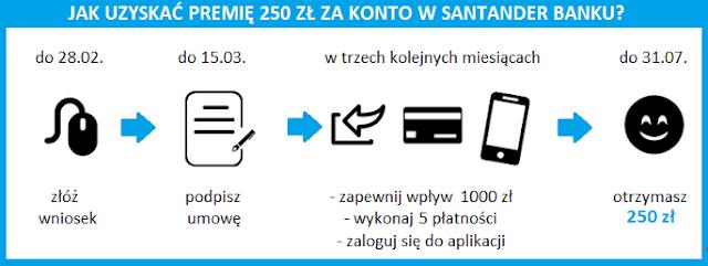 Terminarz promocji z premią 250 zł za konto w Santander Banku
