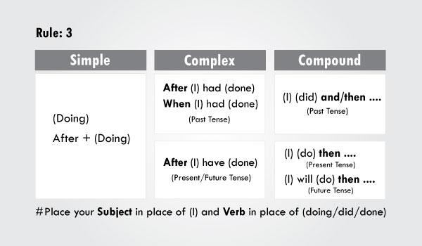 Rules of Transformation of Sentences