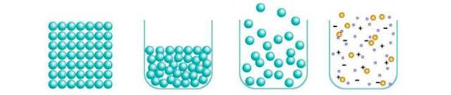 Menganalisis konsep materi dan perubahannya serta mengklasifikasi perubahan materi berdasarkan sifat-sifatnya serta aplikasinya dalam kehidupan sehari-hari. Bahan Ajar Kimia Bidang Keahlian Agrobisnis dan Agroteknologi