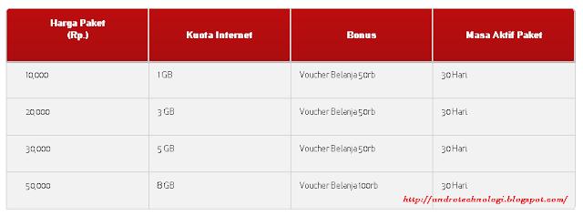 Paket Promo Internet Murah Super Kuota 24 Jam untuk 30 Hari