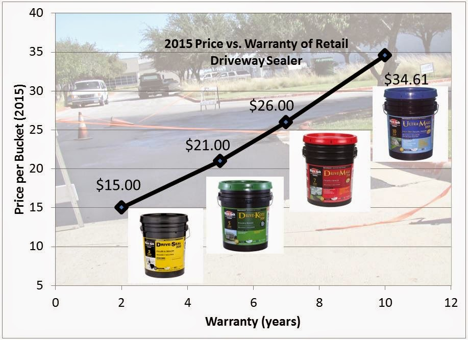 2015 Coal Tar vs. Asphalt Sealer Price Comparison