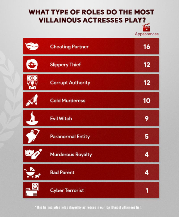 What type of roles do the most villainous actresses play?