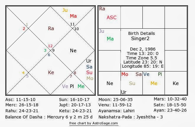 Combination to be a Singer via Vedic Astrology – Astrovikalp