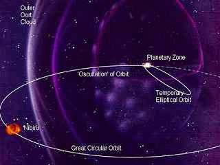 Fakta dan Mitos Tentang Nibiru, orbit nibiru