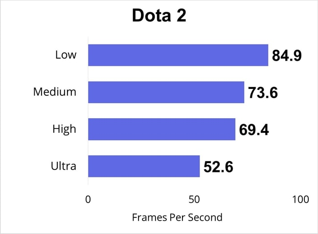 I have played Dota 2 and recorded the FPS data. This chart shows the data measured at low, Medium, High, and Ultra gaming-settings.