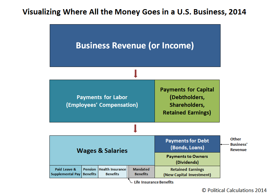 Visualizing Where All the Money Goes in a U.S. Business, 2014