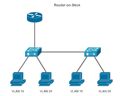 Contoh Topologi Router-on-Stick Inter-Vlan