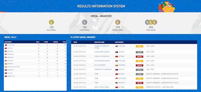 Daftar Peringkat Perolehan Sementara Medali Emas Sea Games 2019