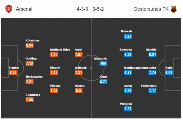 Arsenal vs Ostersunds FK