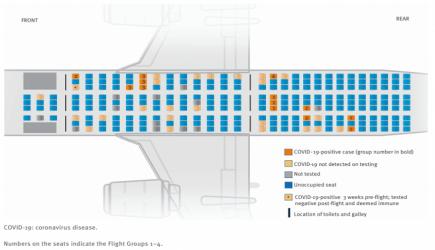 Así se propaga la Covid por un avión: un brote en un vuelo acabó provocando 59 contagios