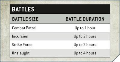 Duración batallas 40k